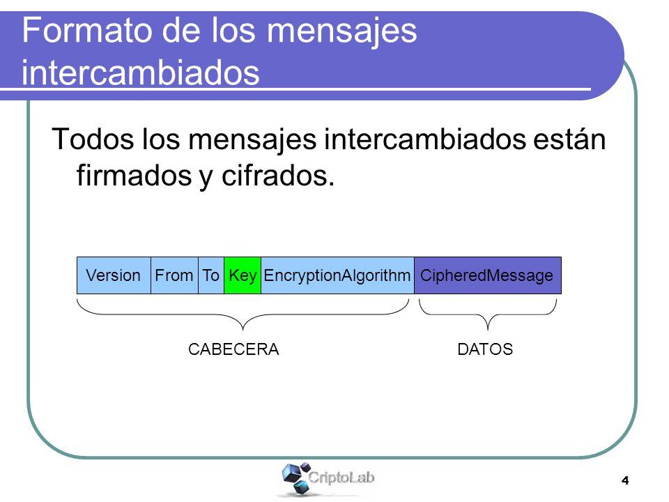 4 Formato de los mensajes intercambiados Todos los mensajes intercambiados están firmados y cifrados. VersionFromToKeyEncryptionAlgorithmCipheredMessa