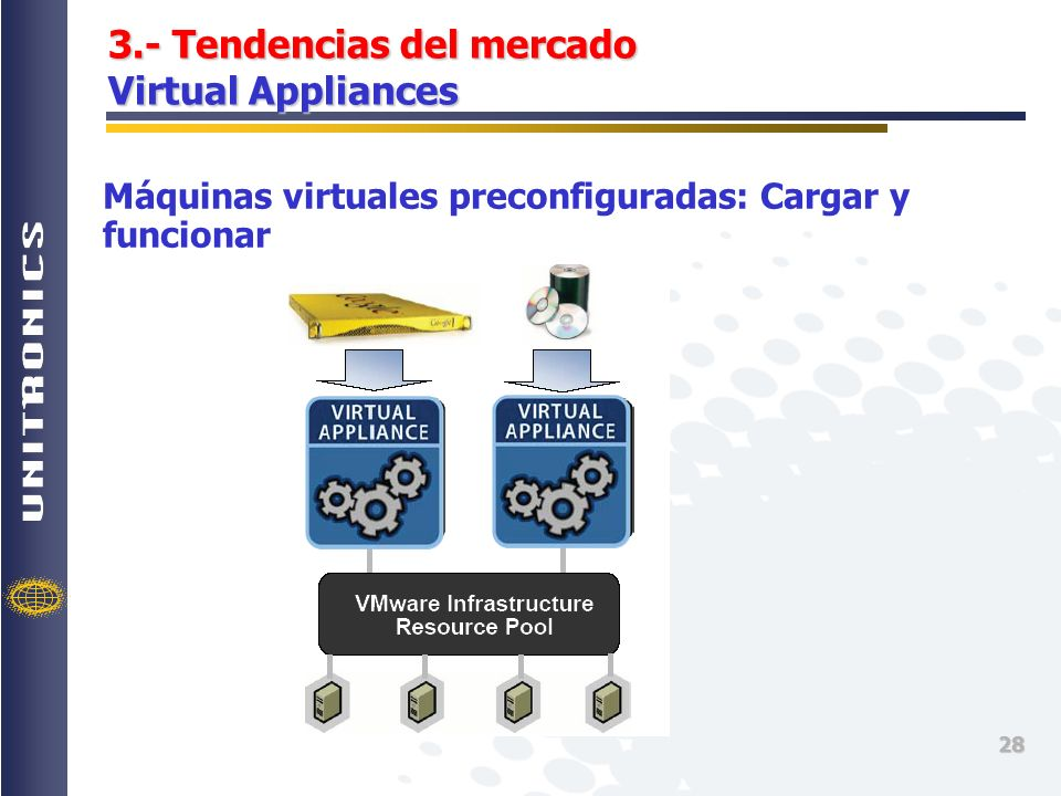 28 3.- Tendencias del mercado Virtual Appliances Máquinas virtuales preconfiguradas: Cargar y funcionar