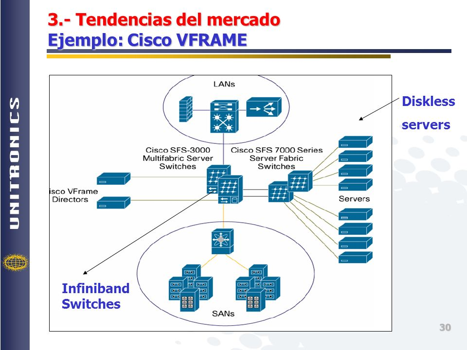 30 3.- Tendencias del mercado Ejemplo: Cisco VFRAME Diskless servers Infiniband Switches