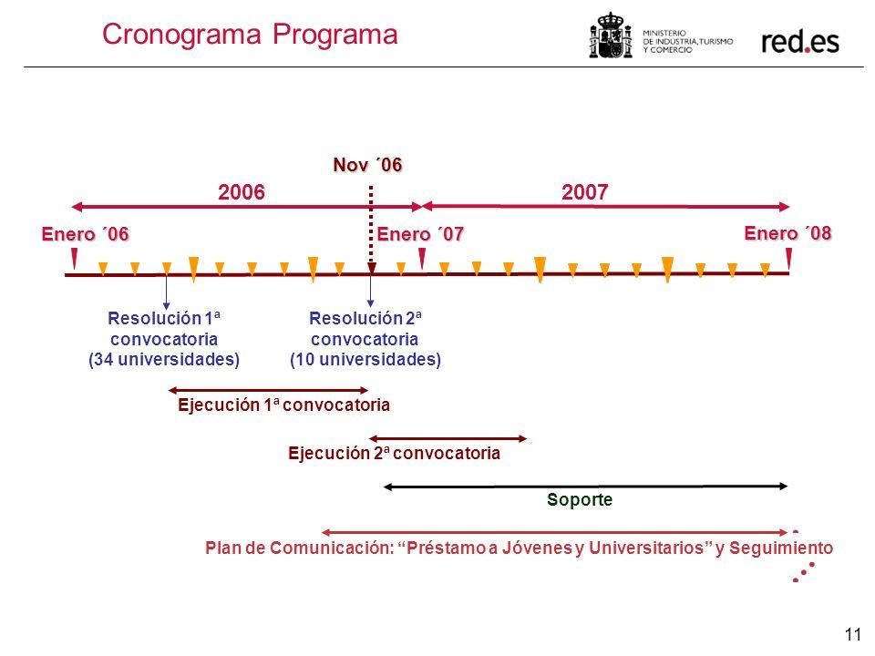 11 Cronograma Programa Enero ´07 Enero ´08 20072006 Enero ´06 Resolución 1ª convocatoria (34 universidades) Resolución 2ª convocatoria (10 universidad