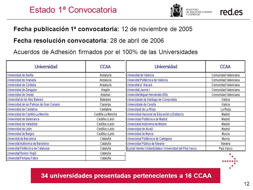 12 Estado 1ª Convocatoria Fecha publicación 1ª convocatoria: 12 de noviembre de 2005 Fecha resolución convocatoria: 28 de abril de 2006 Acuerdos de Ad