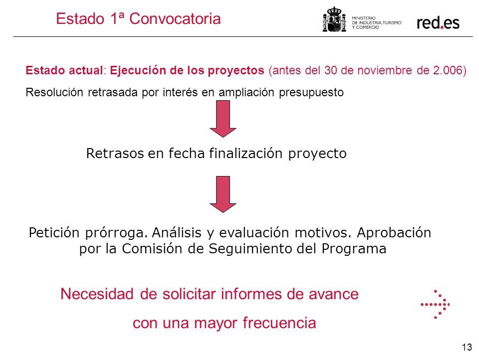 13 Retrasos en fecha finalización proyecto Estado 1ª Convocatoria Estado actual: Ejecución de los proyectos (antes del 30 de noviembre de 2.006) Resol