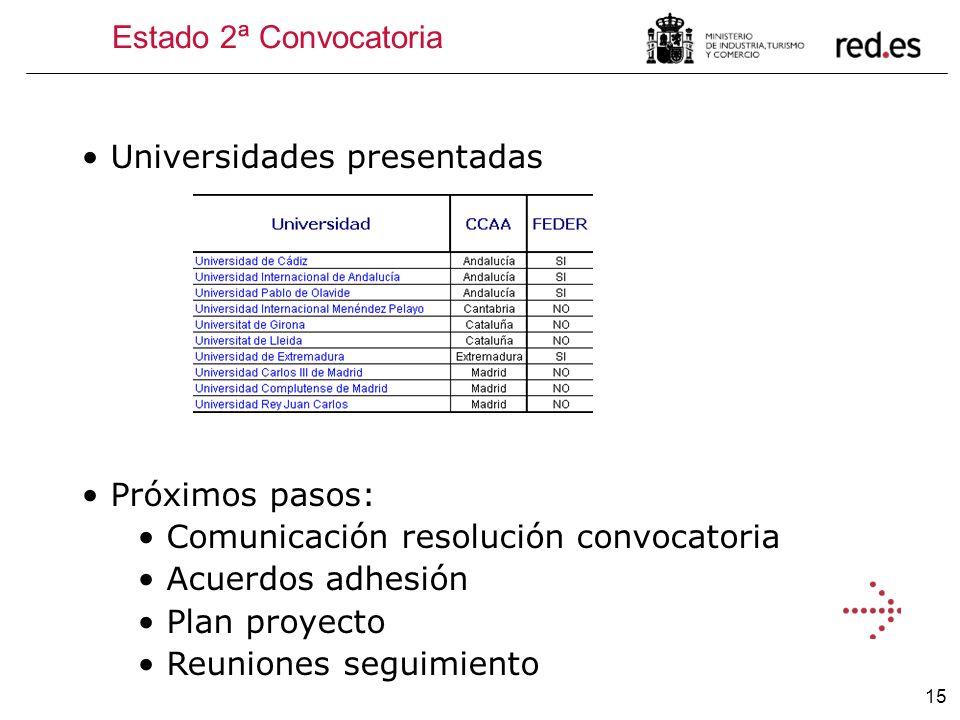 15 Universidades presentadas Próximos pasos: Comunicación resolución convocatoria Acuerdos adhesión Plan proyecto Reuniones seguimiento Estado 2ª Conv