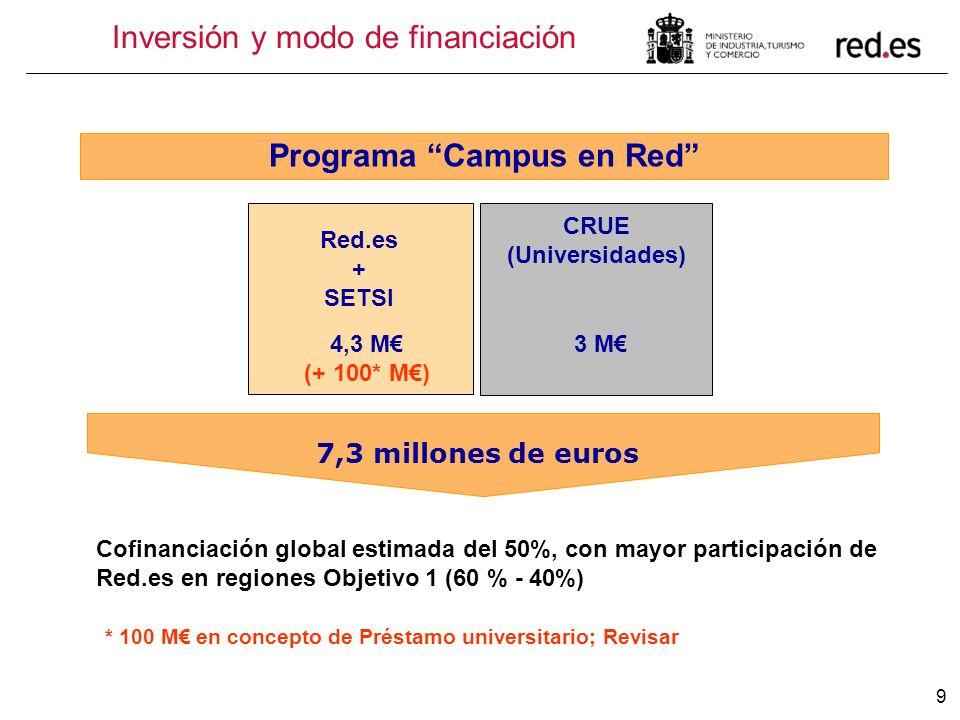 9 7,3 millones de euros Red.es + SETSI 4,3 M (+ 100* M) CRUE (Universidades) 3 M Programa Campus en Red Cofinanciación global estimada del 50%, con ma