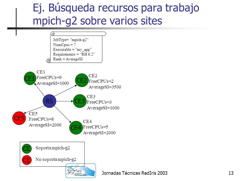 Jornadas Técnicas RedIris 200313 Ej. Búsqueda recursos para trabajo mpich-g2 sobre varios sites JobType= mpich-g2 NumCpus = 7 Executable = my_app Requ