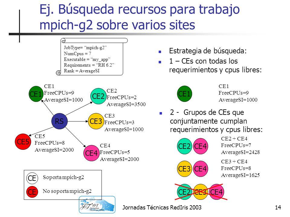 Jornadas Técnicas RedIris 200314 Ej. Búsqueda recursos para trabajo mpich-g2 sobre varios sites Estrategia de búsqueda: 1 – CEs con todas los requerim