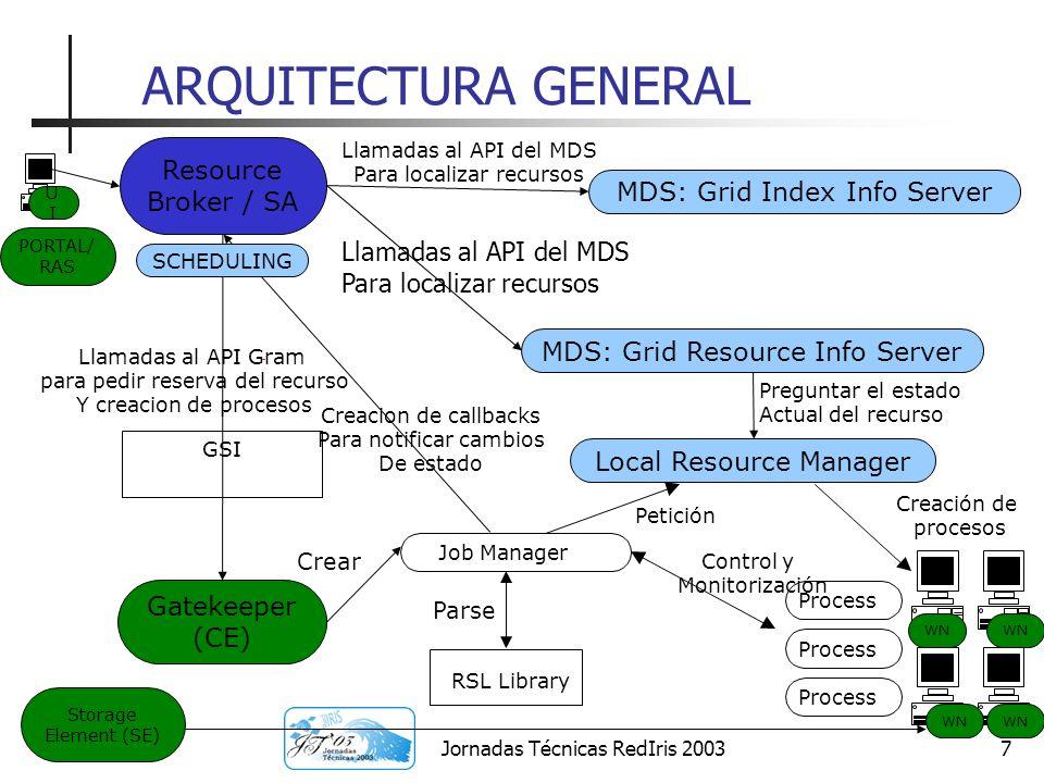 Jornadas Técnicas RedIris 20038 Principales componentes del RB/SA Ejecución típica de pasos de scheduling para 1 trabajo por el Scheduling Agent: 1 - Recepción del trabajo Resource Searcher: 2 - Búsqueda de recursos 3 – Planificación y Prioridades 4 – Reserva Temporal Aplication Launcher: 5 - Envío del trabajo 6 - Monitorización 7 - Finalización RS AL Resource Broker / SA Gatekeeper (CE) MDS/ RGM A Condor-G Resource Management
