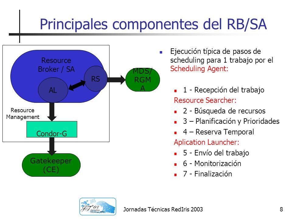 Jornadas Técnicas RedIris 20039 1 – Recepción del trabajo El usuario manda su trabajo junto con una descripción del mismo al RB/SA Descripción en JDL Especifica tipo de trabajo, requerimientos, función de preferencia El RB/SA mantiene lista de trabajos recibidos Guarda el estado de cada uno Permite reenvío de los trabajos que pudieran fallar Contacta el RS para la siguiente fase: búsqueda de recursos Resource Broker / SA JobType= mpich-g2 NumCpus = 7 Executable = my_app Requirements = RH 6.2 Rank = AverageSI