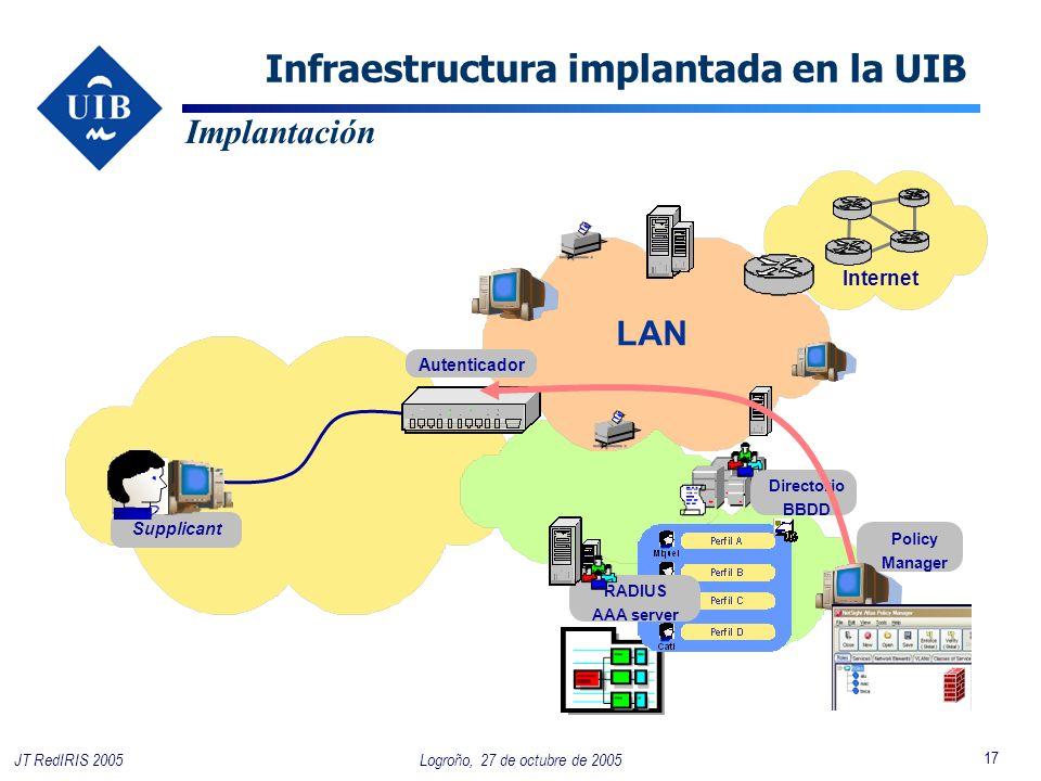 17 Logroño, 27 de octubre de 2005JT RedIRIS 2005 LAN Supplicant Implantación Internet Autenticador Infraestructura implantada en la UIB Directorio BBDD RADIUS AAA server Policy Manager