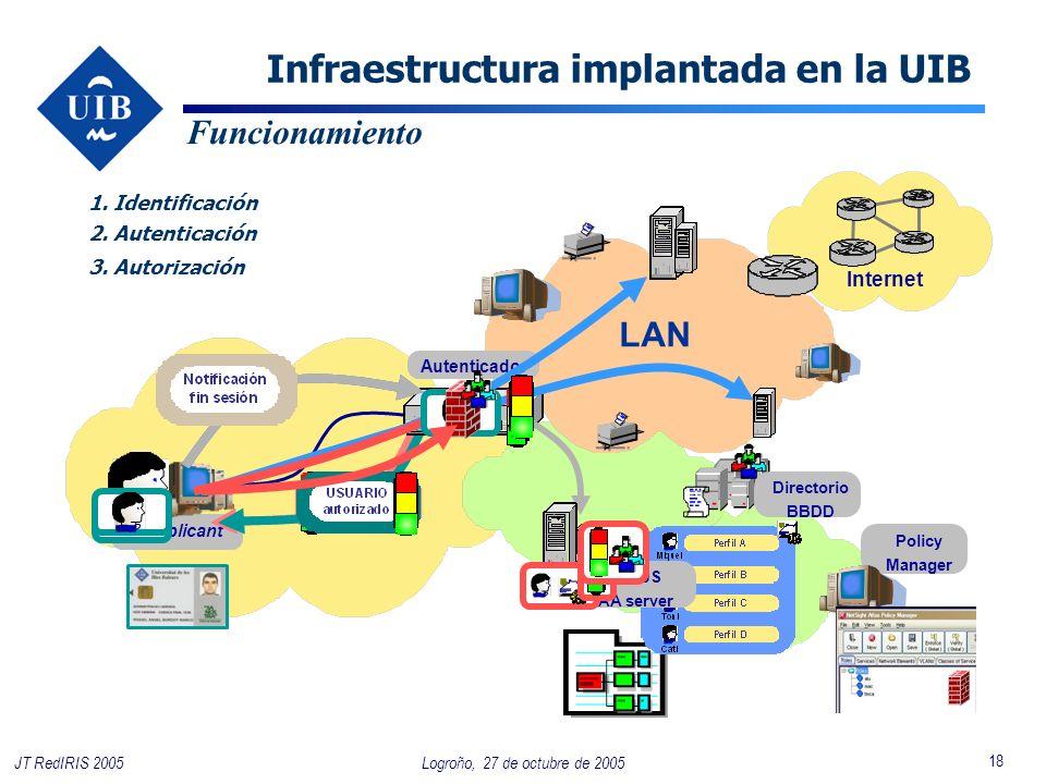 18 Logroño, 27 de octubre de 2005JT RedIRIS 2005 LAN Supplicant Funcionamiento Internet Autenticador 1. Identificación 2. Autenticación 3. Autorizació
