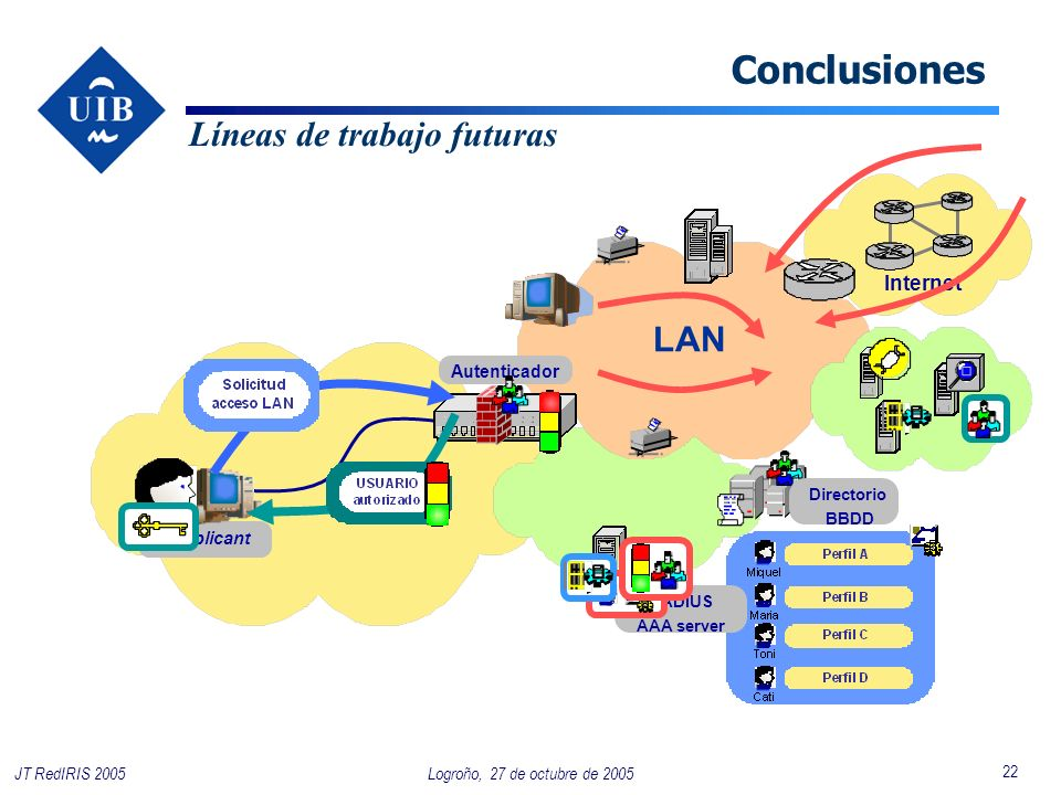 22 Logroño, 27 de octubre de 2005JT RedIRIS 2005 LAN Supplicant Directorio BBDD RADIUS AAA server Internet Autenticador Conclusiones Líneas de trabajo futuras