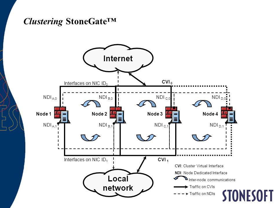Clustering StoneGate Internet Node 1 CVI 0 CVI 1 NDI A,1 Interfaces on NIC ID 0 Interfaces on NIC ID 1 NDI C,1 NDI B,1 NDI D,1 NDI A,0 NDI B,0 NDI C,0