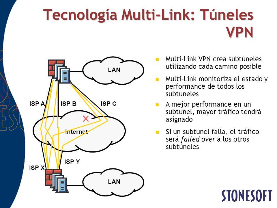 Tecnología Multi-Link: Túneles VPN Internet LAN ISP AISP BISP C LAN ISP X ISP Y Multi-Link monitoriza el estado y performance de todos los subtúneles