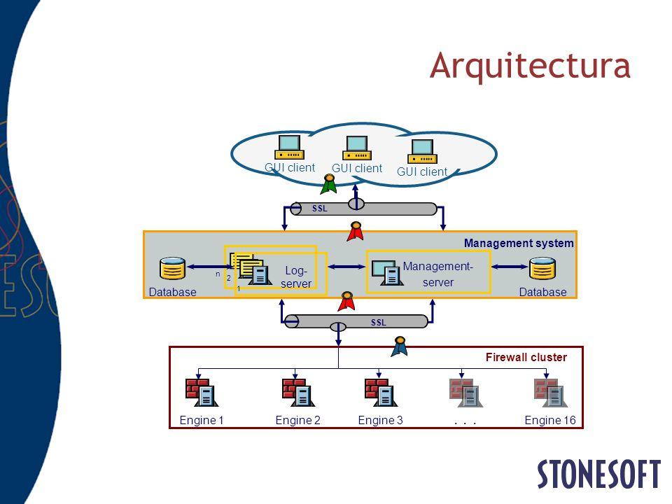 Arquitectura GUI client SSL Engine 2Engine 1Engine 3 Firewall cluster...Engine 16 Database Management- server Database 2 Log- server 1 n Management sy