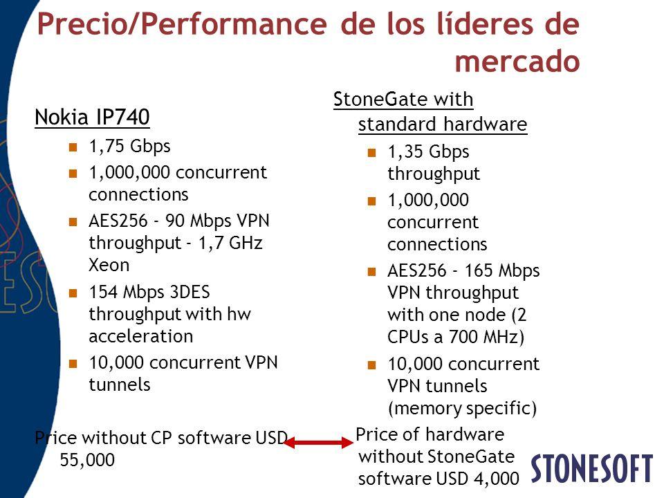 Precio/Performance de los líderes de mercado Nokia IP740 1,75 Gbps 1,000,000 concurrent connections AES256 - 90 Mbps VPN throughput - 1,7 GHz Xeon 154