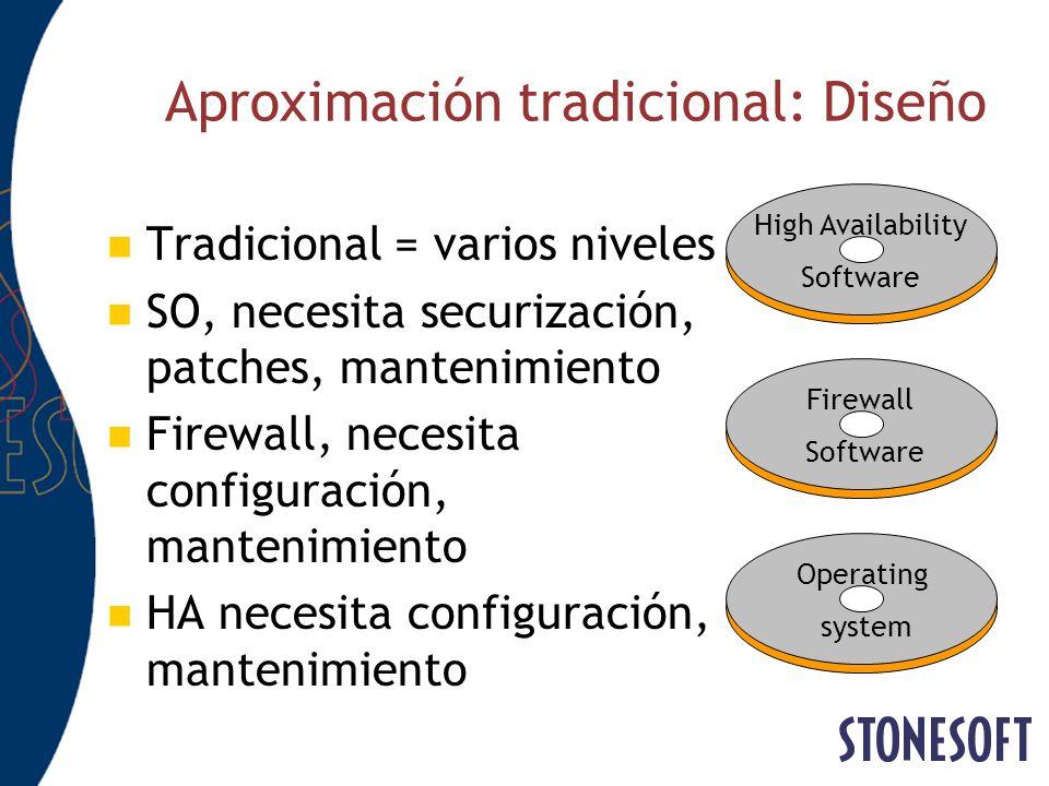 Aproximación tradicional: Diseño Tradicional = varios niveles SO, necesita securización, patches, mantenimiento Firewall, necesita configuración, mant