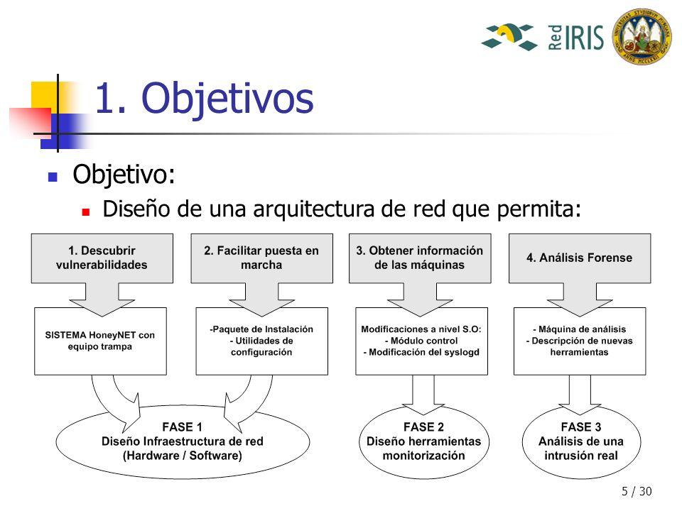5 / 30 1. Objetivos Objetivo: Diseño de una arquitectura de red que permita: