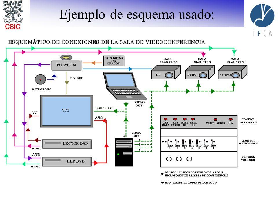 I Foro de Sistemas de Videoconferencia Avanzada Vigo 24 Feb 2006 16 Ejemplo de esquema usado: