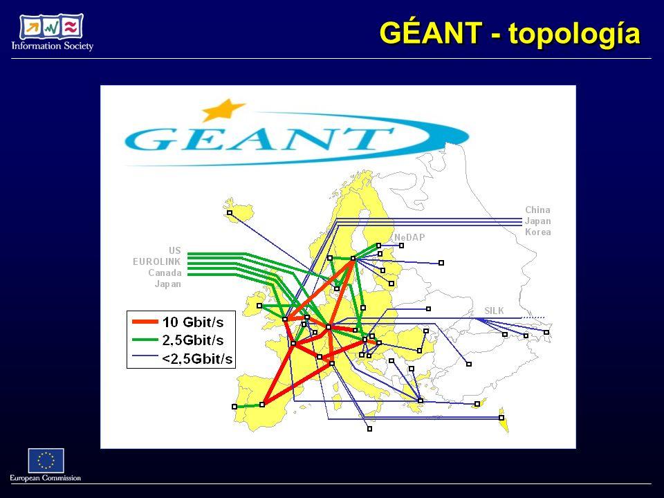 GÉANT - topología