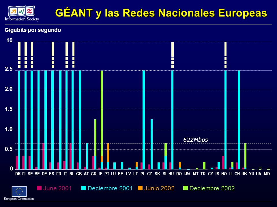 GÉANT y las Redes Nacionales Europeas June 2001 Deciembre 2002 Junio 2002 Deciembre 2001 622Mbps Gigabits por segundo DKFISEBEDEESFRITNLGBATGRIELUPT 0 0.5 1.0 1.5 2.0 2.5 EELVLTPLCZSKSIHU BG ROMTCYTRISILNOCH HR MDUAYU 10