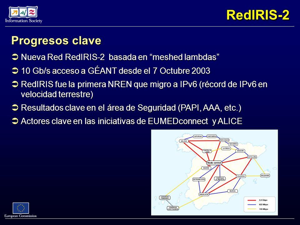 RedIRIS-2 Progresos clave Nueva Red RedIRIS-2 basada en meshed lambdas Nueva Red RedIRIS-2 basada en meshed lambdas 10 Gb/s acceso a GÉANT desde el 7 Octubre 2003 10 Gb/s acceso a GÉANT desde el 7 Octubre 2003 RedIRIS fue la primera NREN que migro a IPv6 (récord de IPv6 en velocidad terrestre) RedIRIS fue la primera NREN que migro a IPv6 (récord de IPv6 en velocidad terrestre) Resultados clave en el área de Seguridad (PAPI, AAA, etc.) Resultados clave en el área de Seguridad (PAPI, AAA, etc.) Actores clave en las iniciativas de EUMEDconnect y ALICE Actores clave en las iniciativas de EUMEDconnect y ALICE