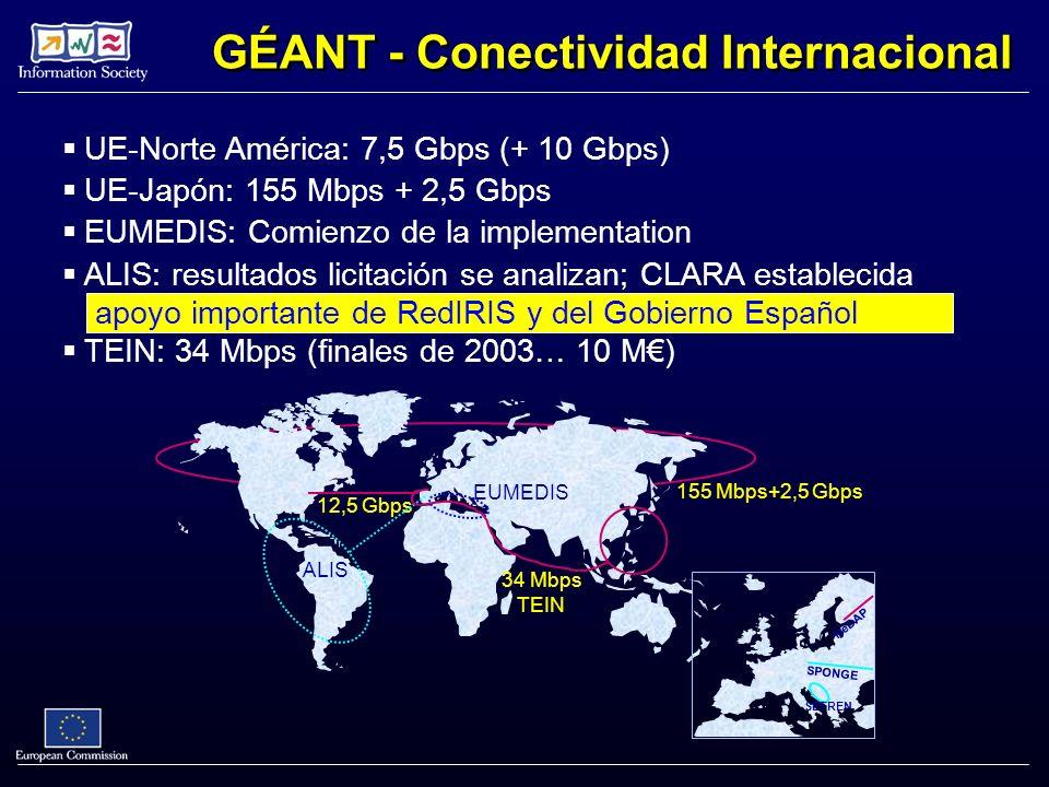 GÉANT - Conectividad Internacional 155 Mbps+2,5 Gbps UE-Japón: 155 Mbps + 2,5 Gbps NeDAP SPONGE SEEREN 12,5 Gbps UE-Norte América: 7,5 Gbps (+ 10 Gbps) EUMEDIS EUMEDIS: Comienzo de la implementation ALIS ALIS: resultados licitación se analizan; CLARA establecida apoyo importante de RedIRIS y del Gobierno Español 34 Mbps TEIN TEIN: 34 Mbps (finales de 2003… 10 M)
