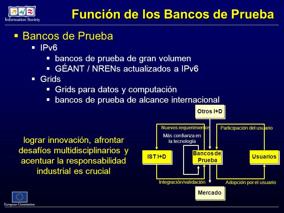 Bancos de Prueba IPv6 bancos de prueba de gran volumen GÉANT / NRENs actualizados a IPv6 Grids Grids para datos y computación bancos de prueba de alcance internacional Función de los Bancos de Prueba Mercado Otros I+D Integración/validación Nuevos requerimientos Más confianza en la tecnología Participación del usuario Adopción por el usuario IST I+D Bancos de Prueba Bancos de Prueba Usuarios lograr innovación, afrontar desafíos multidisciplinarios y acentuar la responsabilidad industrial es crucial