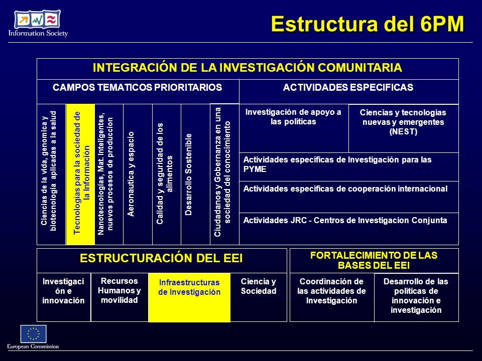 Estructura del 6PM INTEGRACIÓN DE LA INVESTIGACIÓN COMUNITARIA Ciencias de la vida, genomica y biotecnología aplicadas a la salud Desarrollo Sostenible Nanotecnologías, Mat.
