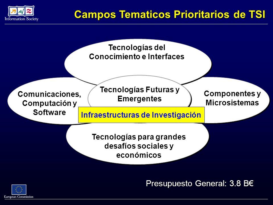 Tecnologías para grandes desafíos sociales y económicos Comunicaciones, Computación y Software Componentes y Microsistemas Tecnologías del Conocimiento e Interfaces Tecnologías Futuras y Emergentes Campos Tematicos Prioritarios de TSI Infraestructuras de Investigación Presupuesto General: 3.8 B