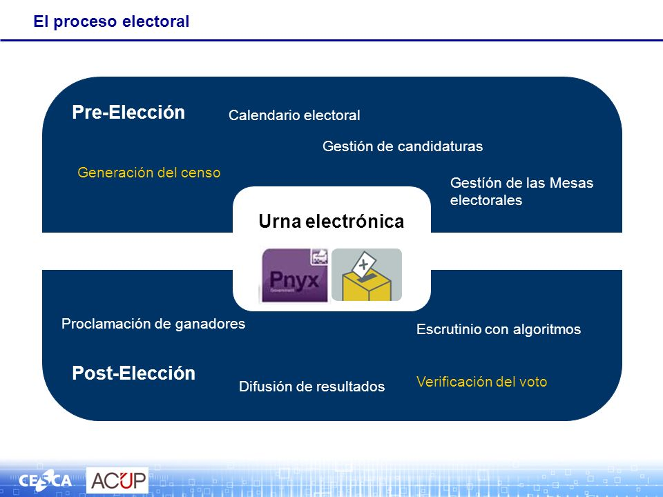 El proceso electoral Urna electrónica Pre-Elección Post-Elección Calendario electoral Gestión de candidaturas Generación del censo Gestíón de las Mesa