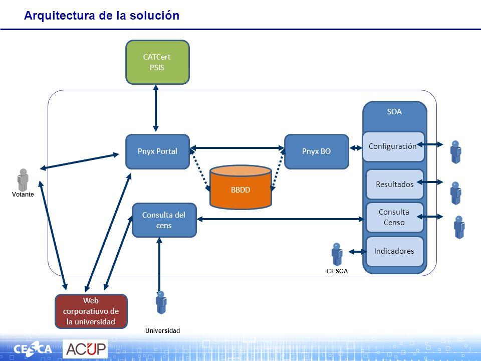 Arquitectura de la solución Web corporatiuvo de la universidad Pnyx Portal Consulta del cens Pnyx BO SOA Configuración Resultados Indicadores BBDD CESCA CATCert PSIS Consulta Censo Universidad Votante