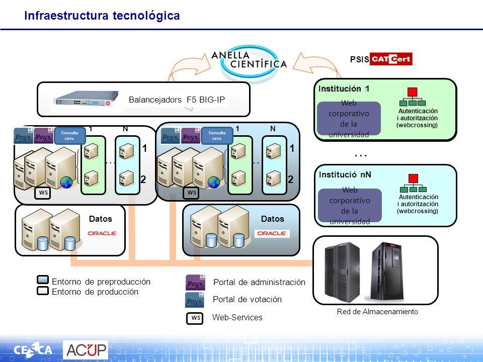 Infraestructura tecnológica Entorno de preproducción Entorno de producción Red de Almacenamiento Datos … 1 2 … 1N Balancejadors F5 BIG-IP 1 2 … 1N Dat