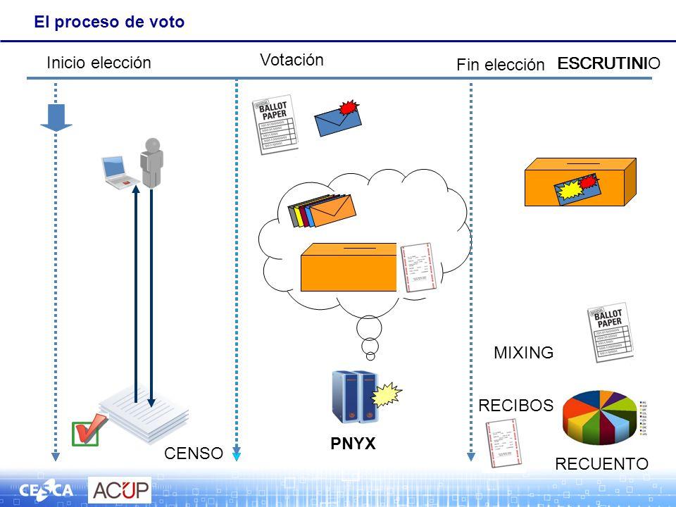El proceso de voto PNYX CENSO MIXING RECUENTO RECIBOS Fin elección Inicio elección ESCRUTINI Votación ESCRUTINI ESCRUTINIO