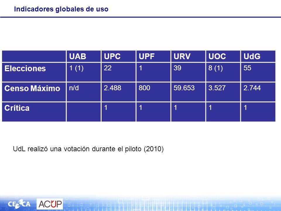 Indicadores globales de uso UABUPCUPFURVUOCUdG Elecciones 1 (1)221398 (1)55 Censo Máximo n/d2.48880059.6533.5272.744 Crítica 11111 UdL realizó una votación durante el piloto (2010)