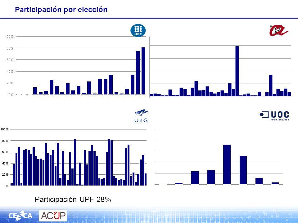 Participación por elección Participación UPF 28%