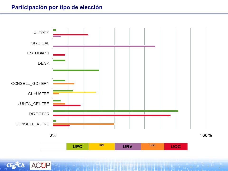 Participación por tipo de elección UPC UPF URV UdG UOC