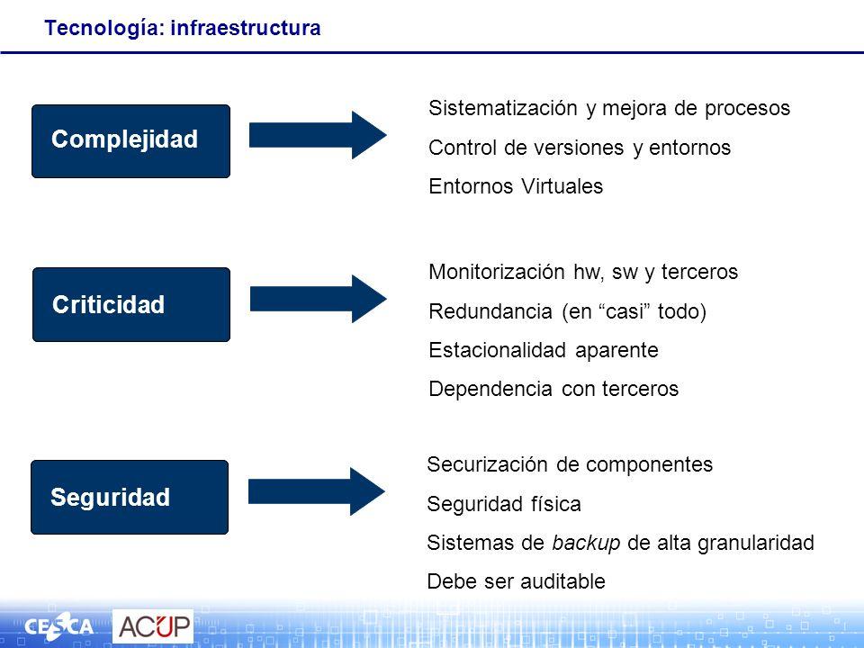 Tecnología: infraestructura Complejidad Sistematización y mejora de procesos Control de versiones y entornos Entornos Virtuales Complejidad Criticidad