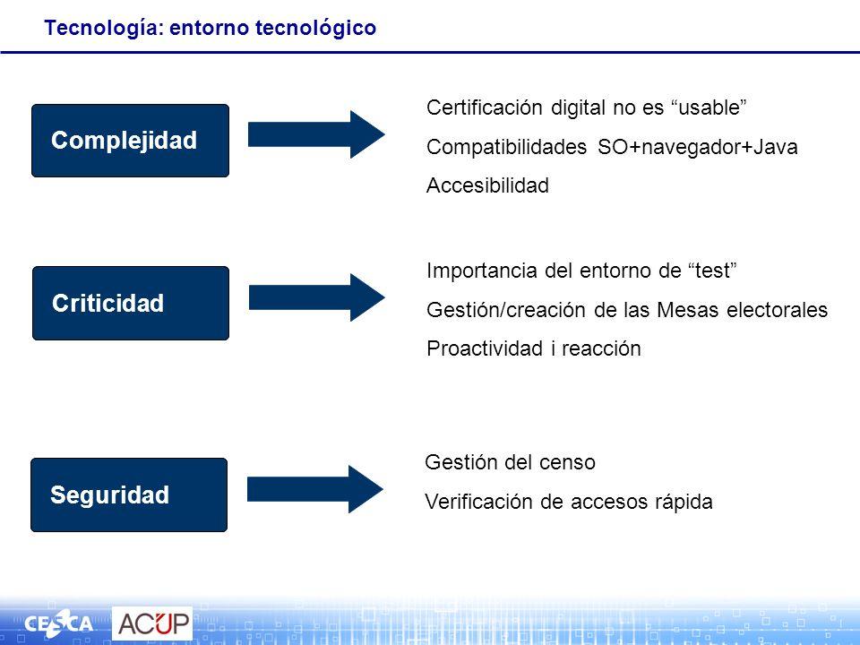 Tecnología: entorno tecnológico Complejidad Certificación digital no es usable Compatibilidades SO+navegador+Java Accesibilidad Complejidad Criticidad