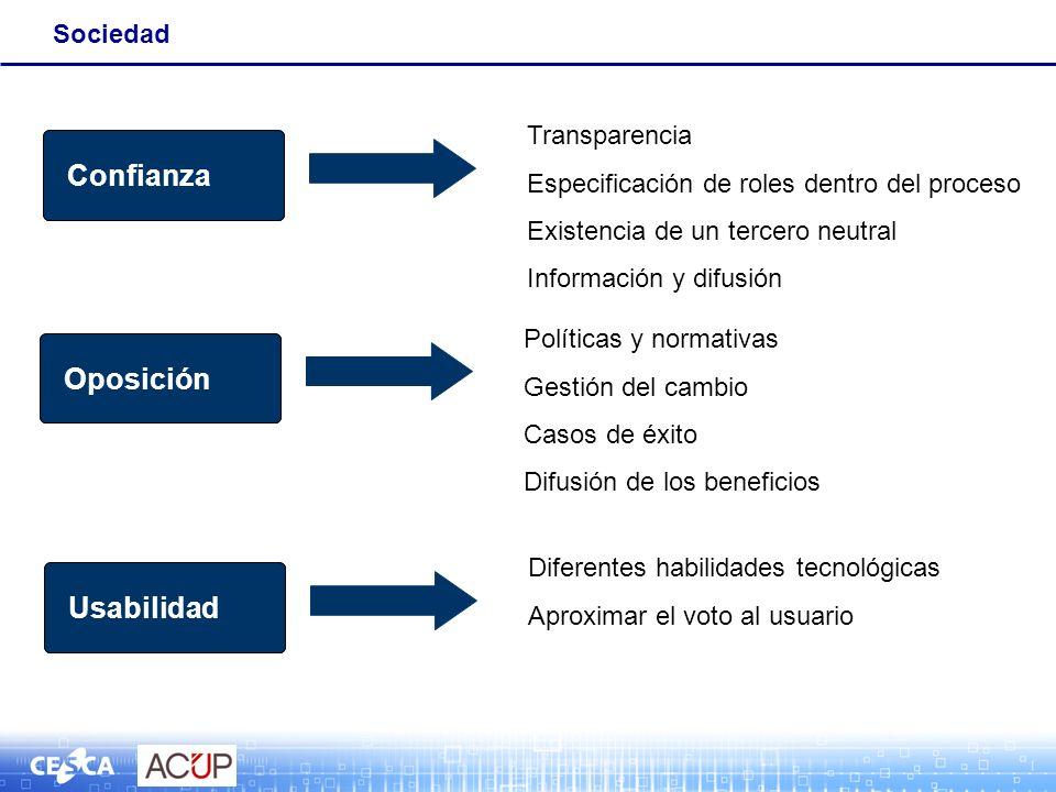 Sociedad Complejidad Confianza Transparencia Especificación de roles dentro del proceso Existencia de un tercero neutral Información y difusión Comple