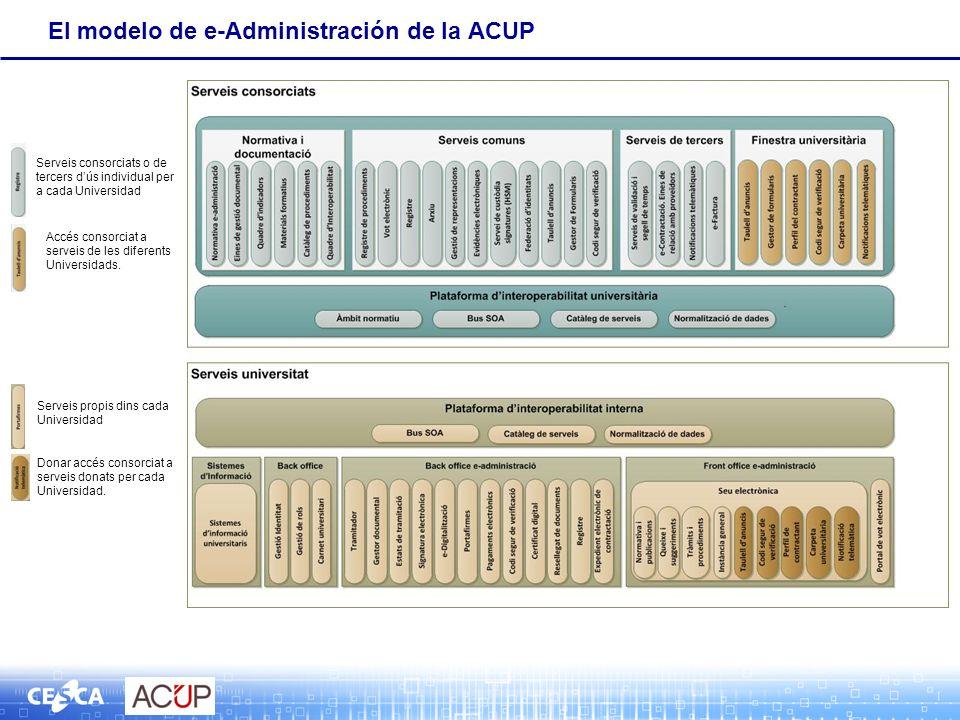 El modelo de e-Administración de la ACUP Serveis consorciats o de tercers dús individual per a cada Universidad Accés consorciat a serveis de les diferents Universidads.