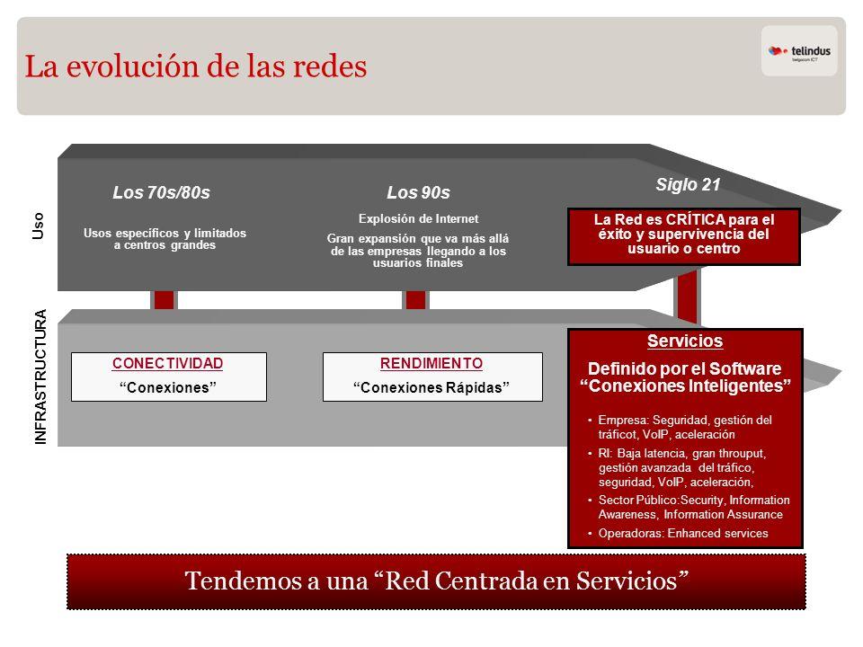 CONECTIVIDAD Conexiones RENDIMIENTO Conexiones Rápidas Servicios Definido por el Software Conexiones Inteligentes Empresa: Seguridad, gestión del tráf