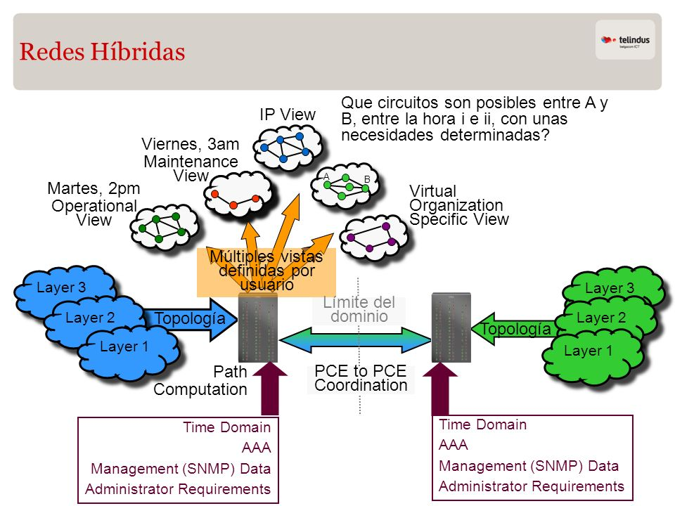Topología Redes Híbridas Layer 3 Martes, 2pm Operational View Viernes, 3am Maintenance View IP View Virtual Organization Specific View Múltiples vista