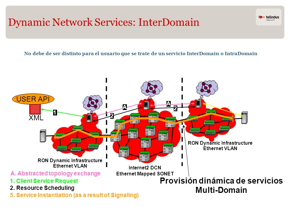 Dynamic Network Services: InterDomain No debe de ser distinto para el usuario que se trate de un servicio InterDomain o IntraDomain RON Dynamic Infras