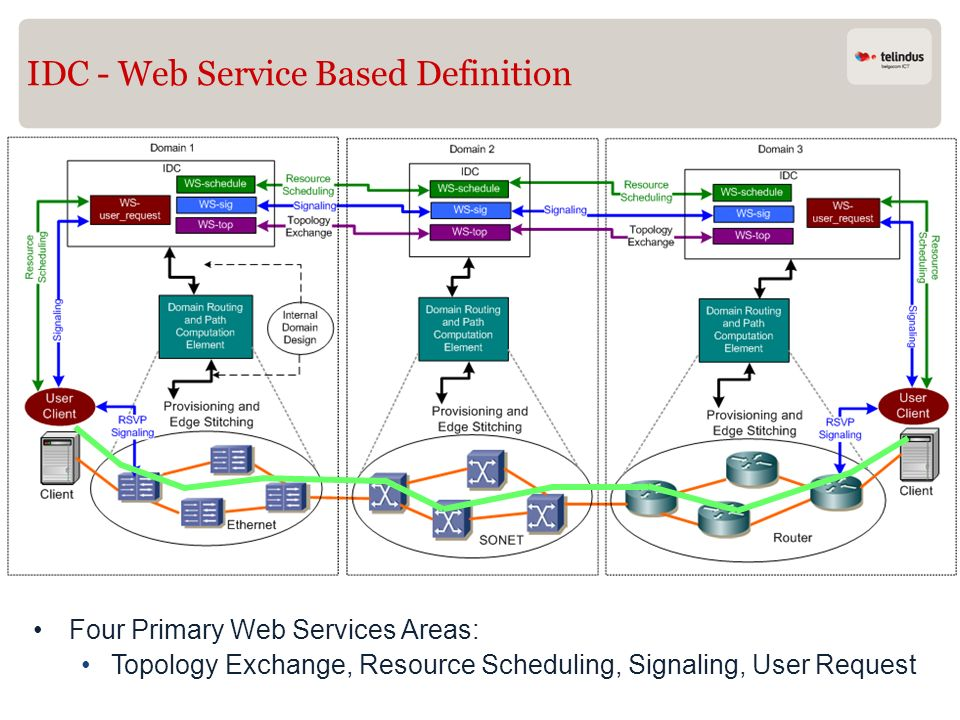 IDC - Web Service Based Definition Four Primary Web Services Areas: Topology Exchange, Resource Scheduling, Signaling, User Request