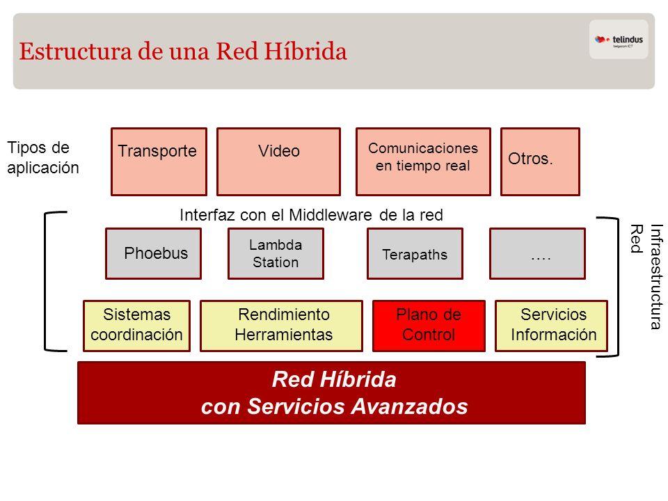Terapaths Lambda Station Plano de Control Estructura de una Red Híbrida Red Híbrida con Servicios Avanzados Sistemas coordinación Rendimiento Herramie
