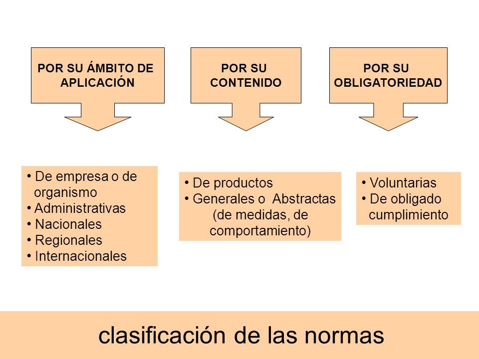 clasificación de las normas De empresa o de organismo Administrativas Nacionales Regionales Internacionales POR SU ÁMBITO DE APLICACIÓN De productos G
