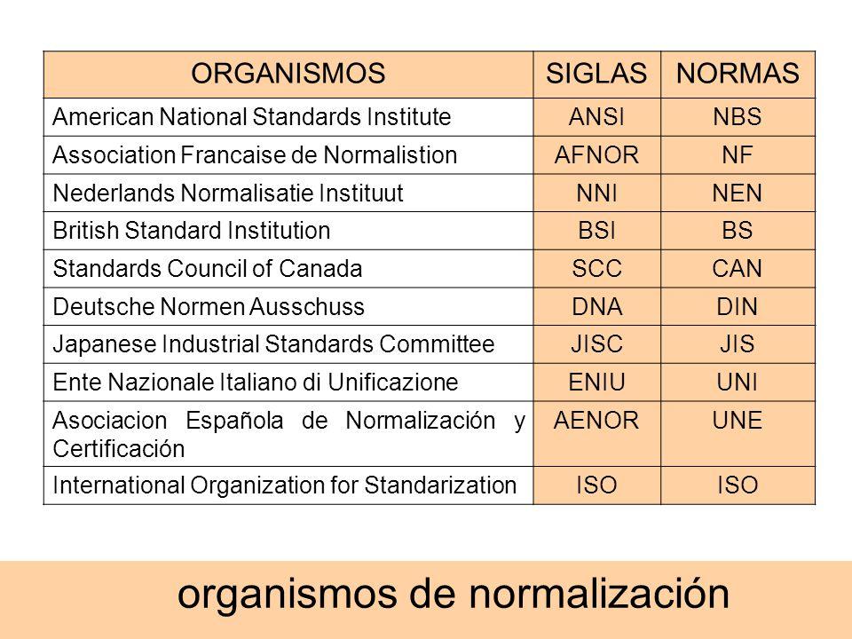 organismos de normalización ORGANISMOSSIGLASNORMAS American National Standards InstituteANSINBS Association Francaise de NormalistionAFNORNF Nederland