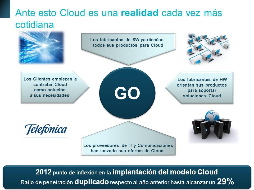 10 Telefónica España Empresas Grandes Proyectos Outsourcing Ante esto Cloud es una realidad cada vez más cotidiana GO Los fabricantes de SW ya diseñan