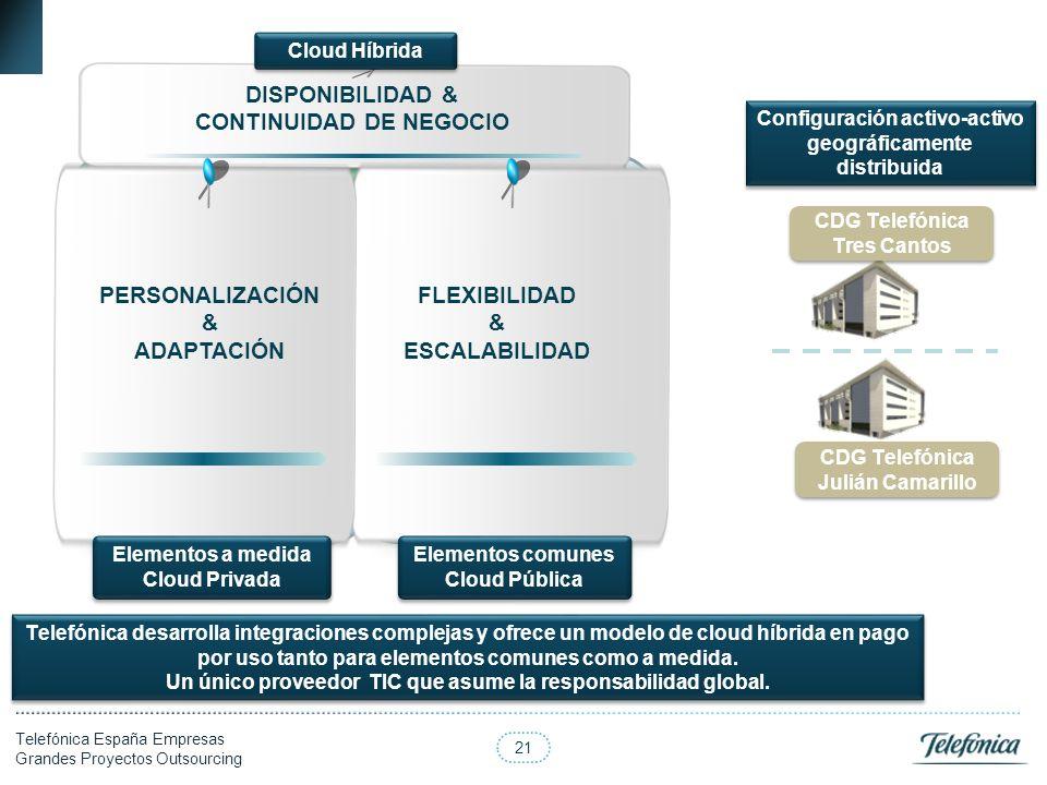 21 Telefónica España Empresas Grandes Proyectos Outsourcing Capacidad de Proceso Hosting Virtual (desborde capa proceso) Hosting Virtual (desborde cap