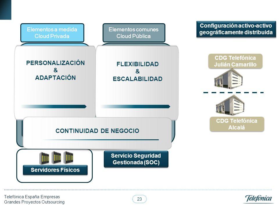 23 Telefónica España Empresas Grandes Proyectos Outsourcing Capacidad de Proceso Hosting Virtual (entorno de desarrollo) Hosting Virtual (entorno de d